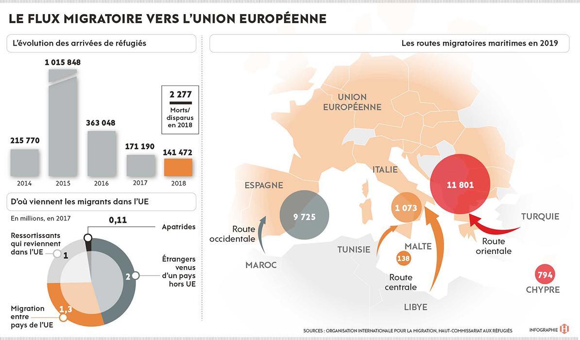 Таблица слева: количество беженцев, приехавших в страны ЕС с 2014 по 2018 гг.; на диораме показано, откуда приезжают мигранты по данным на 2017.