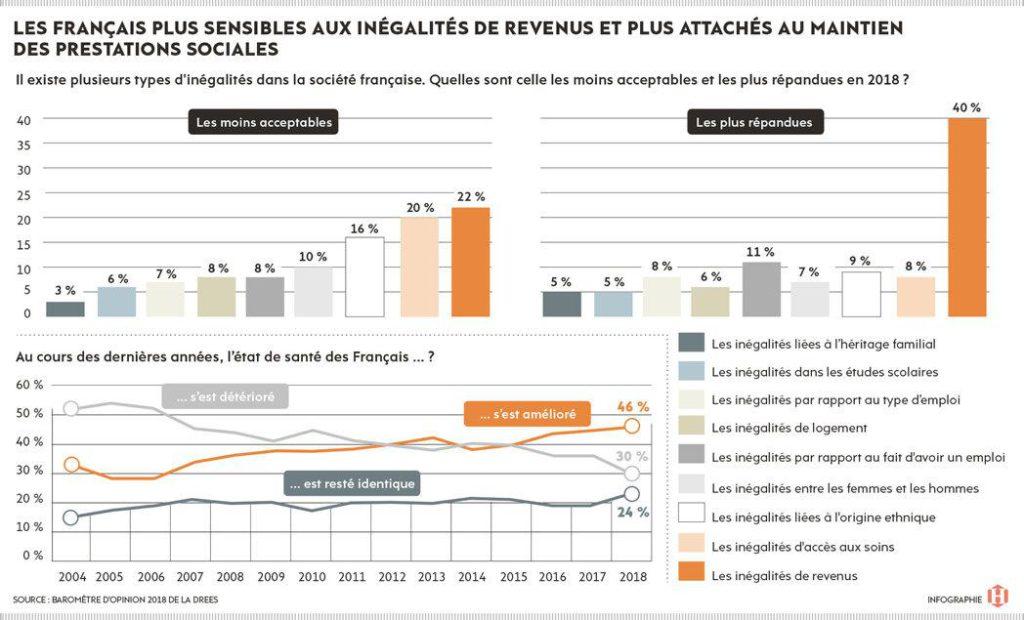 По данным исследовательского центра Drees при министерстве здравоохранения Франции, жители страны впервые заявили о том, что большие различия в уровне доходов – «самый неприемлемый факт».