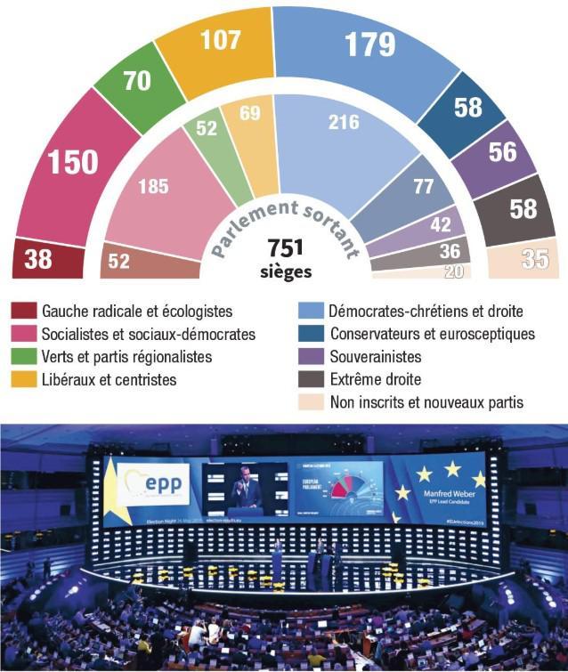 На картинке: Европарламент 751 мест. Красный – радикальные левые и экологи, розовый – социалисты и социал-демократы, зелёный – зелёные и региональные партии, жёлтый – либералы и центристы, голубой – христианские демократы и центристы, синий – консерваторы и евроскептики, фиолетовый – сторонники суверенитета, коричневый – ультраправые, бежевый – новые и не зарегистрированные партии