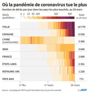 Полемика, развернувшаяся по поводу количества смертей в Китае, показала, что кризис приобрёл политической значение. Ведь подобные проблемы существуют и в Италии, и во Франции.